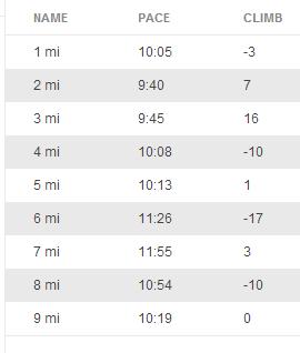 Definitely started to struggle in mile 6!